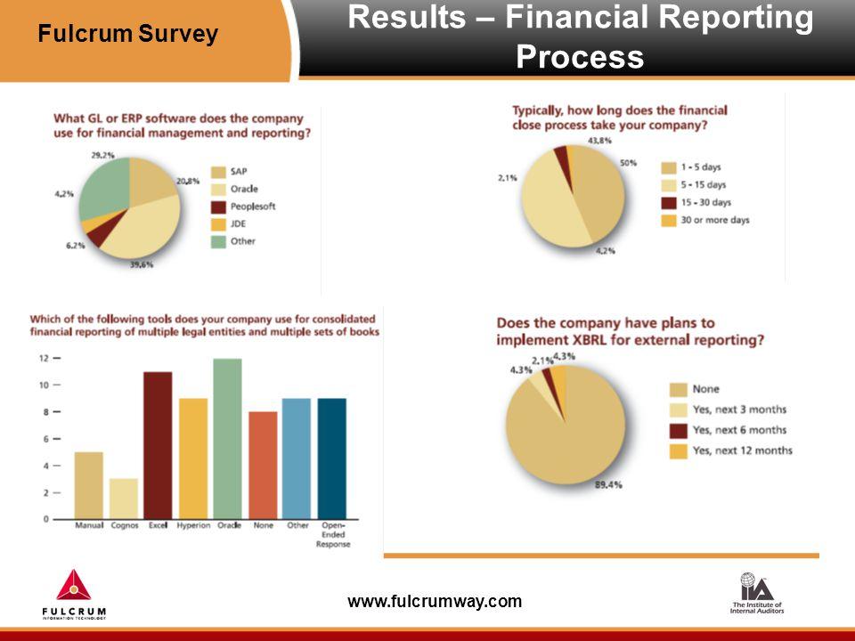 www.fulcrumway.com Results – Internal Controls Fulcrum Survey