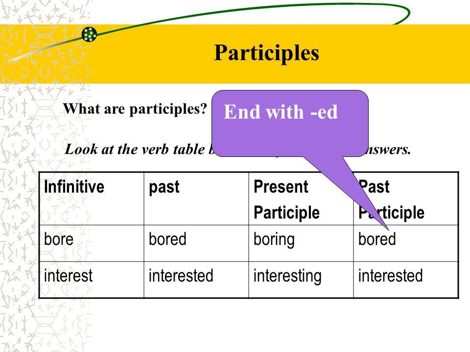 Participles What are participles.