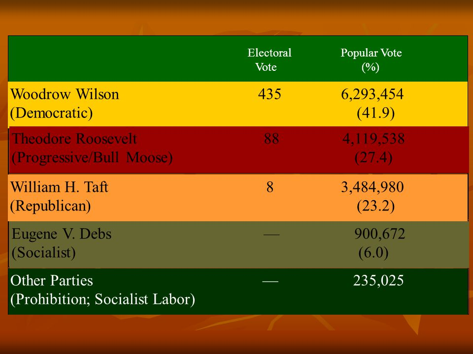 ElectoralPopular Vote Vote (%) Woodrow Wilson 4356,293,454 (Democratic) (41.9) Theodore Roosevelt 88 4,119,538 (Progressive/Bull Moose) (27.4) William H.