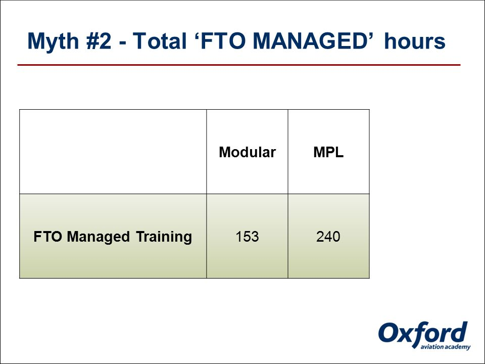 Myth #2 - Total 'FTO MANAGED' hours Modular FTO Managed Training153
