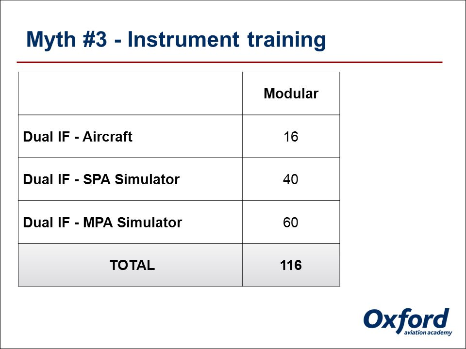 Myth #2 - Total 'FTO MANAGED' hours ModularMPL FTO Managed Training153240