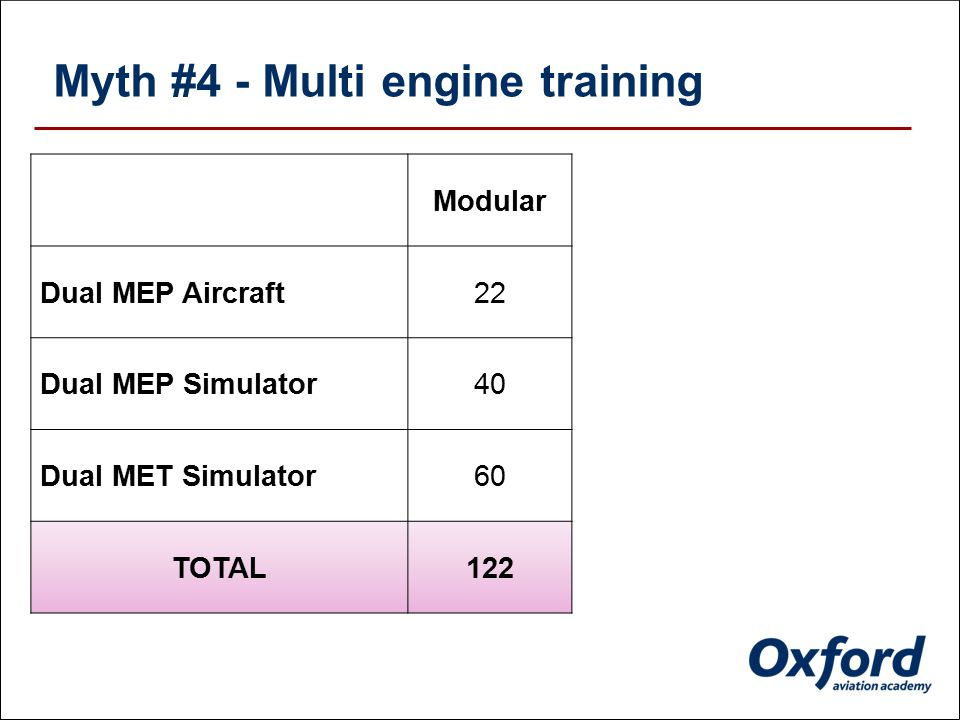 Myth #3 - Instrument training ModularMPL Dual IF - Aircraft1610 Dual IF - SPA Simulator400 Dual IF - MPA Simulator60170 TOTAL116180