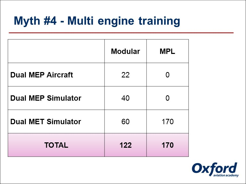 Myth #4 - Multi engine training Modular Dual MEP Aircraft22 Dual MEP Simulator40 Dual MET Simulator60 TOTAL122