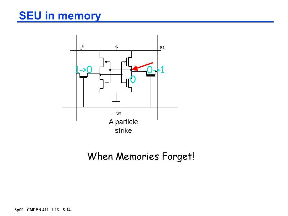 Sp09 CMPEN 411 L16 S.14 SEU in memory A particle strike !B L BL WL 0->1 1->0 0 When Memories Forget!