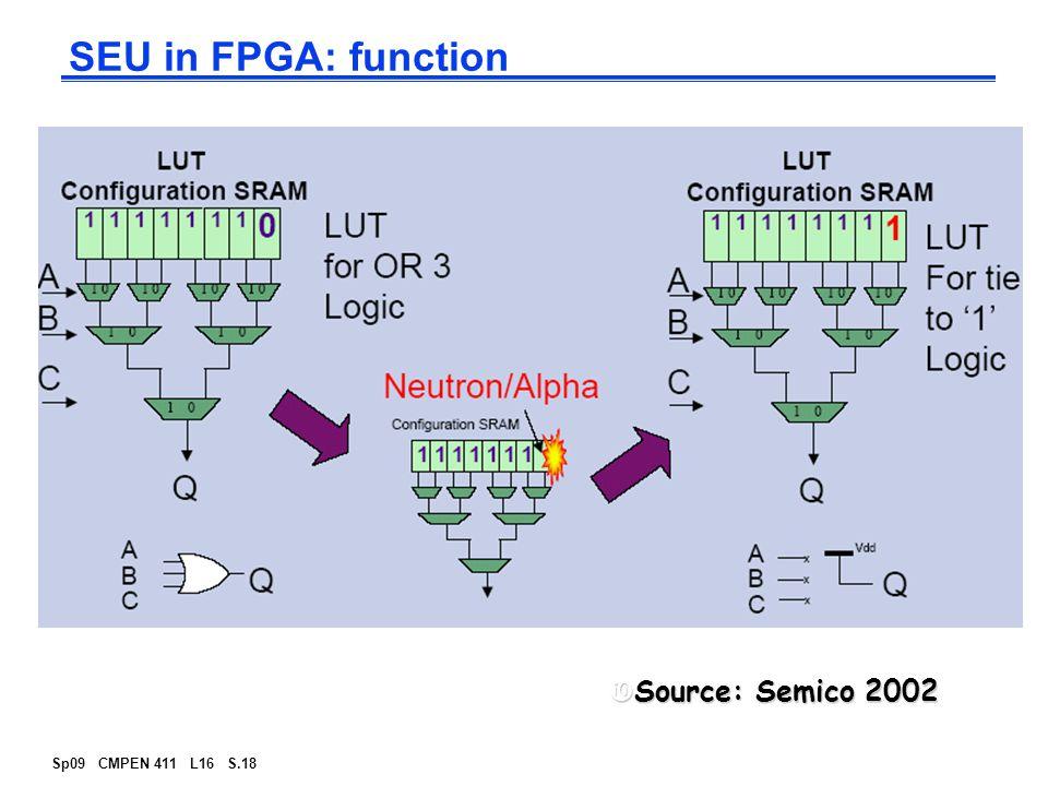 Sp09 CMPEN 411 L16 S.18 SEU in FPGA: function Source: Semico 2002Source: Semico 2002