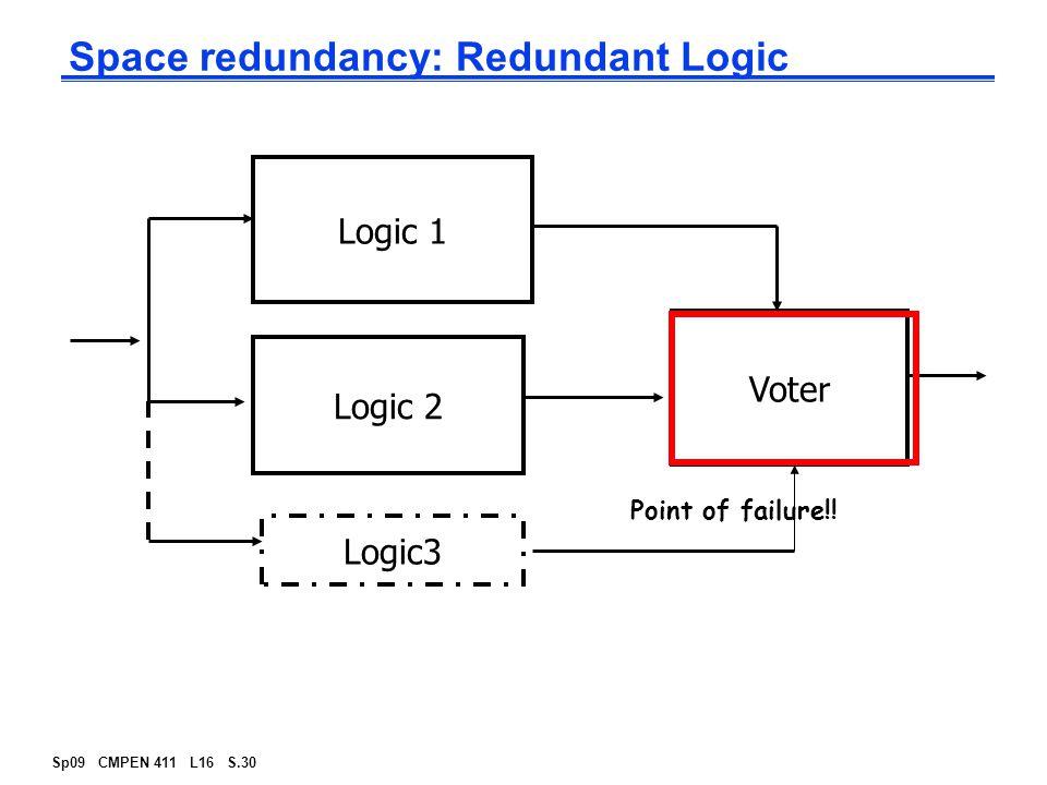 Sp09 CMPEN 411 L16 S.30 Space redundancy: Redundant Logic Logic 1 Logic 2 Voter Logic3 Point of failure!!