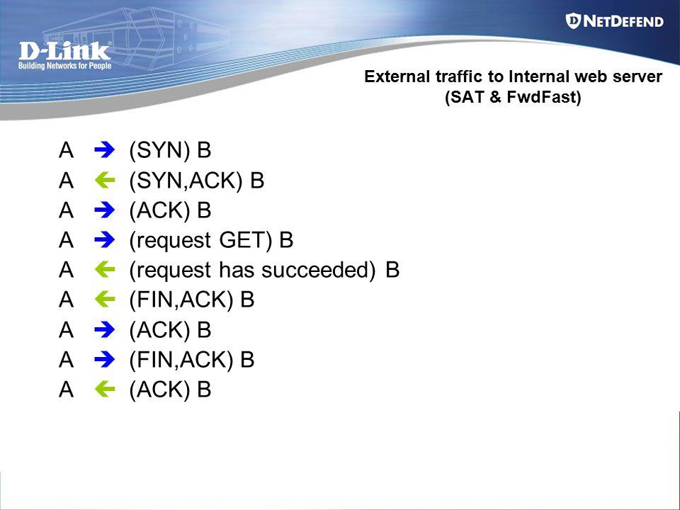 A  (SYN) B A  (SYN,ACK) B A  (ACK) B A  (request GET) B A  (request has succeeded) B A  (FIN,ACK) B A  (ACK) B A  (FIN,ACK) B A  (ACK) B