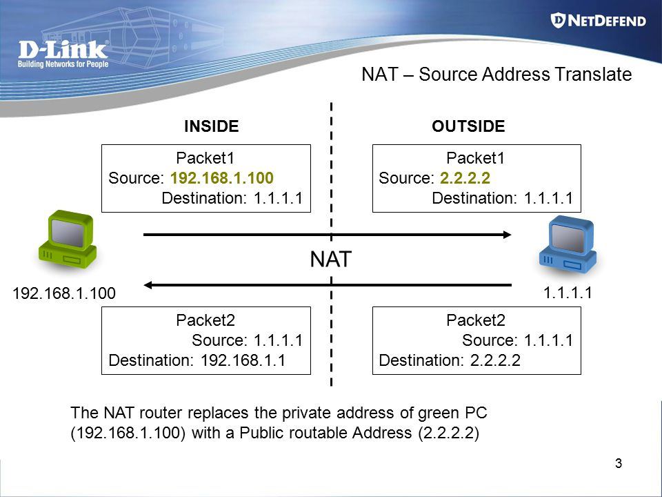 3 NAT – Source Address Translate INSIDEOUTSIDE Packet1 Source: 2.2.2.2 Destination: 1.1.1.1 Packet1 Source: 192.168.1.100 Destination: 1.1.1.1 192.168.1.100 1.1.1.1 Packet2 Source: 1.1.1.1 Destination: 2.2.2.2 Packet2 Source: 1.1.1.1 Destination: 192.168.1.1 NAT The NAT router replaces the private address of green PC (192.168.1.100) with a Public routable Address (2.2.2.2)
