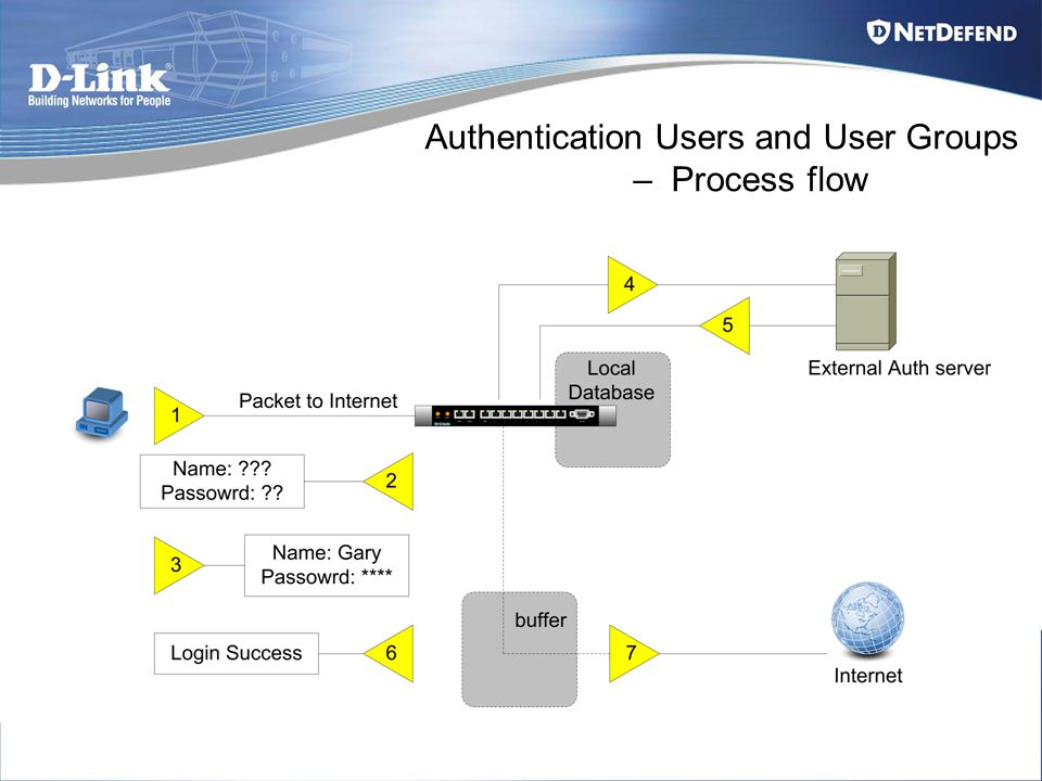 Authentication Users and User Groups – Process flow