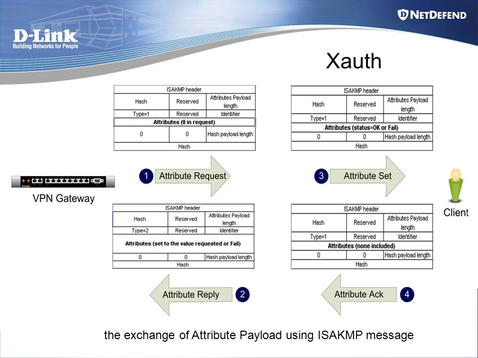 the exchange of Attribute Payload using ISAKMP message