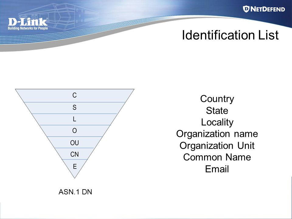 Country State Locality Organization name Organization Unit Common Name Email ASN.1 DN