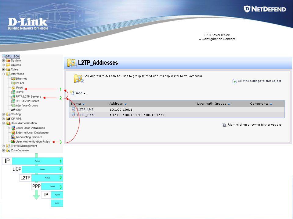 L2TP over IPSec – Configuration Concept 1 2 3 1 2 3 2