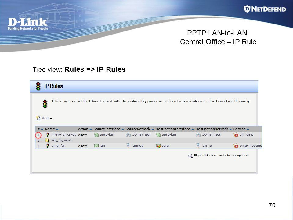 70 PPTP LAN-to-LAN Central Office – IP Rule Tree view: Rules => IP Rules