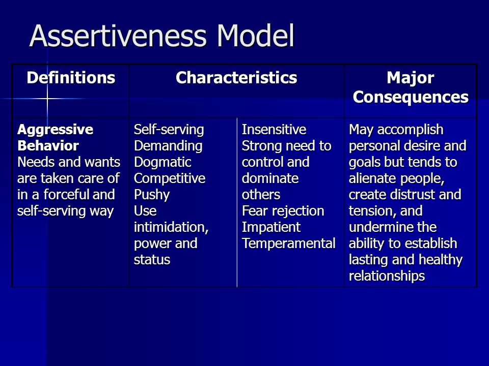Assertiveness Model DefinitionsCharacteristics Major Consequences Aggressive Behavior Needs and wants are taken care of in a forceful and self-serving way Self-servingDemandingDogmaticCompetitivePushy Use intimidation, power and status Insensitive Strong need to control and dominate others Fear rejection ImpatientTemperamental May accomplish personal desire and goals but tends to alienate people, create distrust and tension, and undermine the ability to establish lasting and healthy relationships