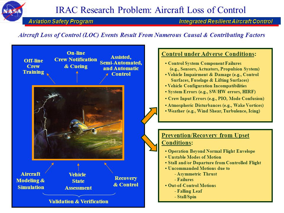 Aviation Safety ProgramIntegrated Resilient Aircraft Control Aviation Safety ProgramIntegrated Resilient Aircraft Control IRAC Research Problem: Aircr