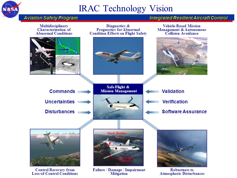 Aviation Safety: IVHM & IRACTechnology Verification & Validation Aviation Safety: IVHM & IRACTechnology Verification & Validation IRAC Key Technical Challenges Integrated Modeling & Simulation –Multidisciplinary Characterization of Abnormal Condition Effects on Vehicle Dynamics »Upsets »Failures/Damage »External Hazards (Icing, Turbulence, Wind Shear, Wakes) –Characterization of Coupled Effects of Multiple Abnormal Conditions Integrated Recovery & Control –Integrated Robust/Adaptive Multi-Objective Control Methods for Abnormal Conditions »Flight / Propulsion / Structural Control »Failure / Damage Accommodation »Upset Recovery –Complexity of Structural Damage for Detection/Prediction & Accommodation »Static & Dynamic Loads Effects »Aeroelastic Effects –Capability to Effectively Handle Multiple LOC Causal/Contributing Factors »Natural Hazards Prediction/Detection & Mitigation »Human-Induced Error Detection & Mitigation –Autonomous Navigation and Control Capability for Abnormal Conditions »Trajectory Generation »Self-Separation »Collision Avoidance –Vehicle/Crew Integration »Effective Crew Involvement under Abnormal Conditions »Variable Levels of Autonomy Integrated Validation & Verification –Verification, Validation, and Certification of Nondeterministic, Adaptive, Autonomous Systems –Predictive Capability Assessment for Abnormal Application Domains that Cannot be Fully Tested –Verification & Safety Assurance of Software-Intensive Safety-Critical Systems