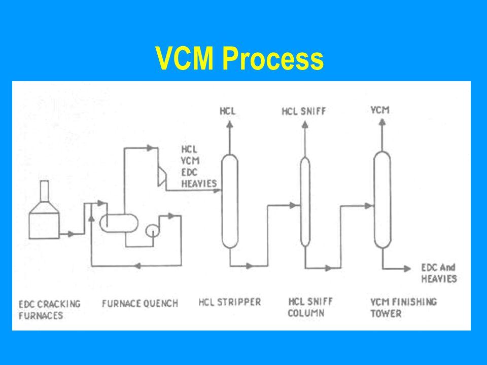 VCM Process