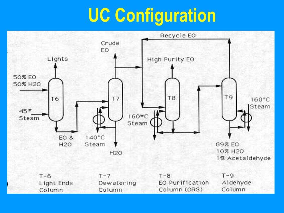 UC Configuration