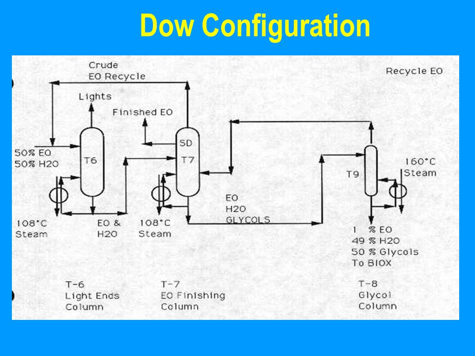 Dow Configuration