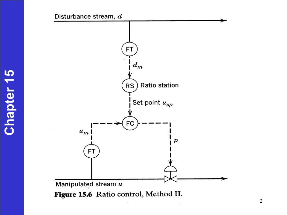 Feedback Control Chapter 15 Feedforward Control 13