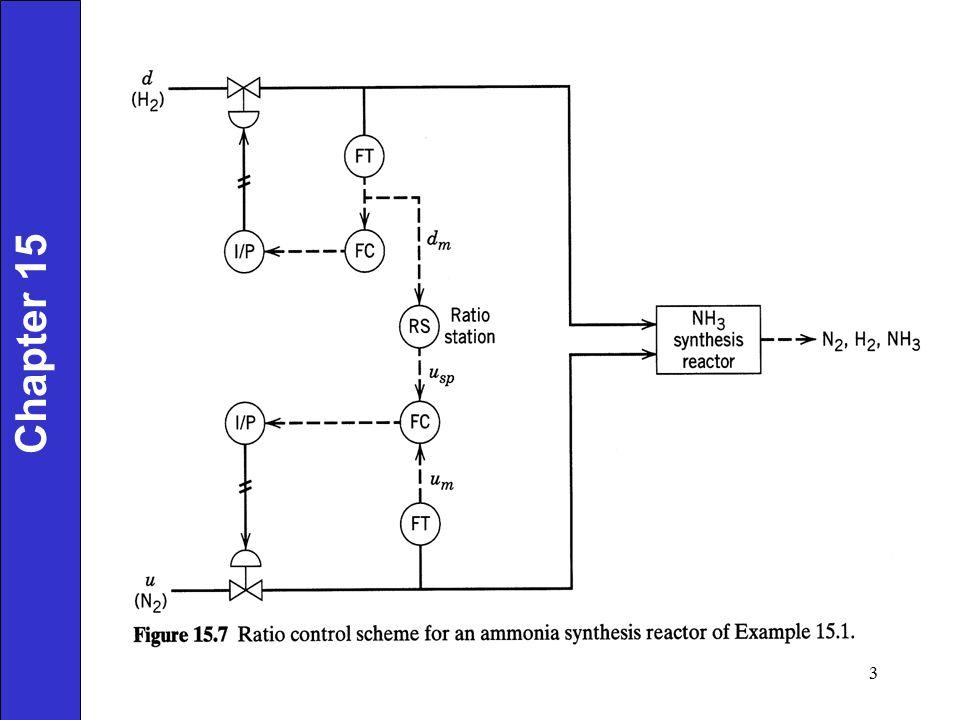 Feedforward Control Control Objective: Maintain Y at its set point, Y sp, despite disturbances.