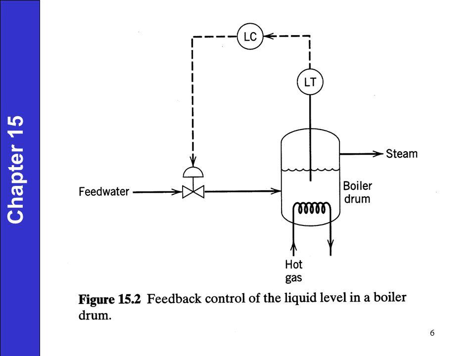 Feedforward/Feedback Control of a Heat Exchanger Chapter 15 17