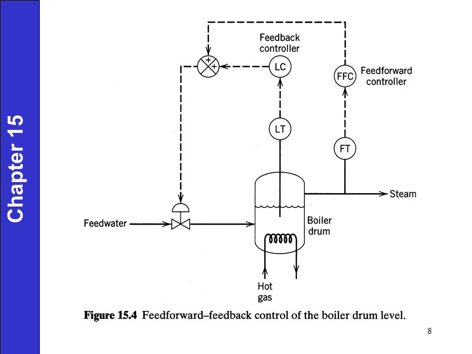 Comparison of Feedback and Feedforward Control 1) Feedback (FB) Control Advantages: Corrective action occurs regardless of the source and type of disturbances.