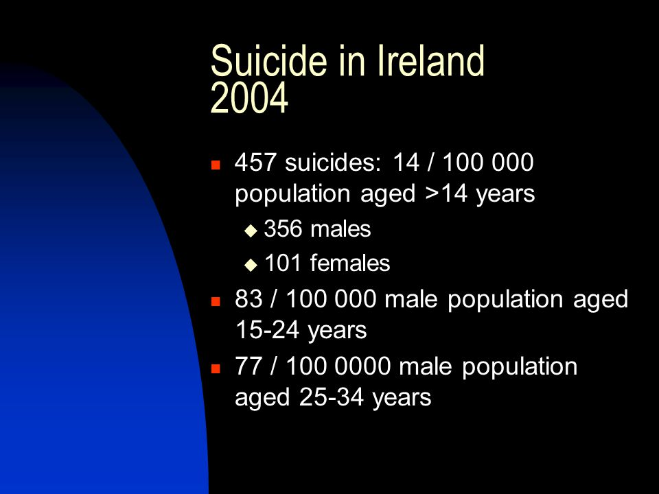 Suicide in Ireland 2004 457 suicides: 14 / 100 000 population aged >14 years  356 males  101 females 83 / 100 000 male population aged 15-24 years 7