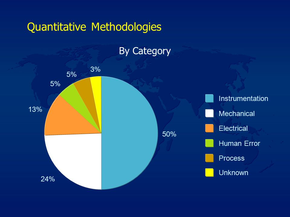 Quantitative Methodologies 50% 24% 13% 5% 3% Instrumentation Mechanical Electrical Human Error Process Unknown By Category
