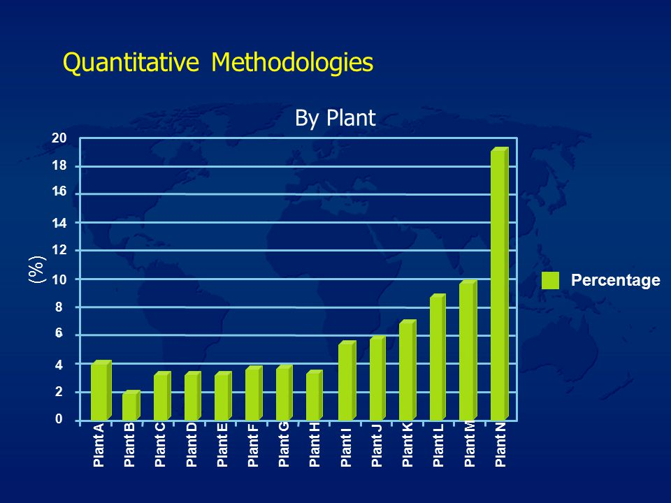 Quantitative Methodologies By Plant 0 2 4 6 8 10 12 14 16 18 20 Percentage Plant NPlant APlant BPlant CPlant DPlant EPlant FPlant GPlant HPlant I Plant J Plant KPlant LPlant M (%)