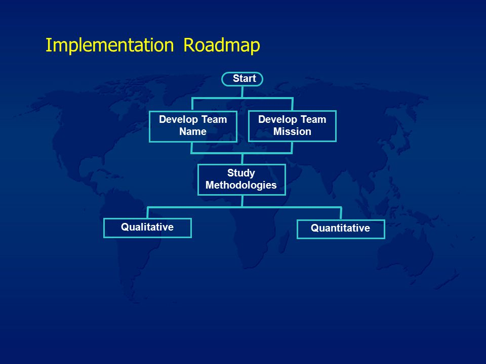 Implementation Roadmap Start Develop Team Name Develop Team Mission Study Methodologies Qualitative Quantitative