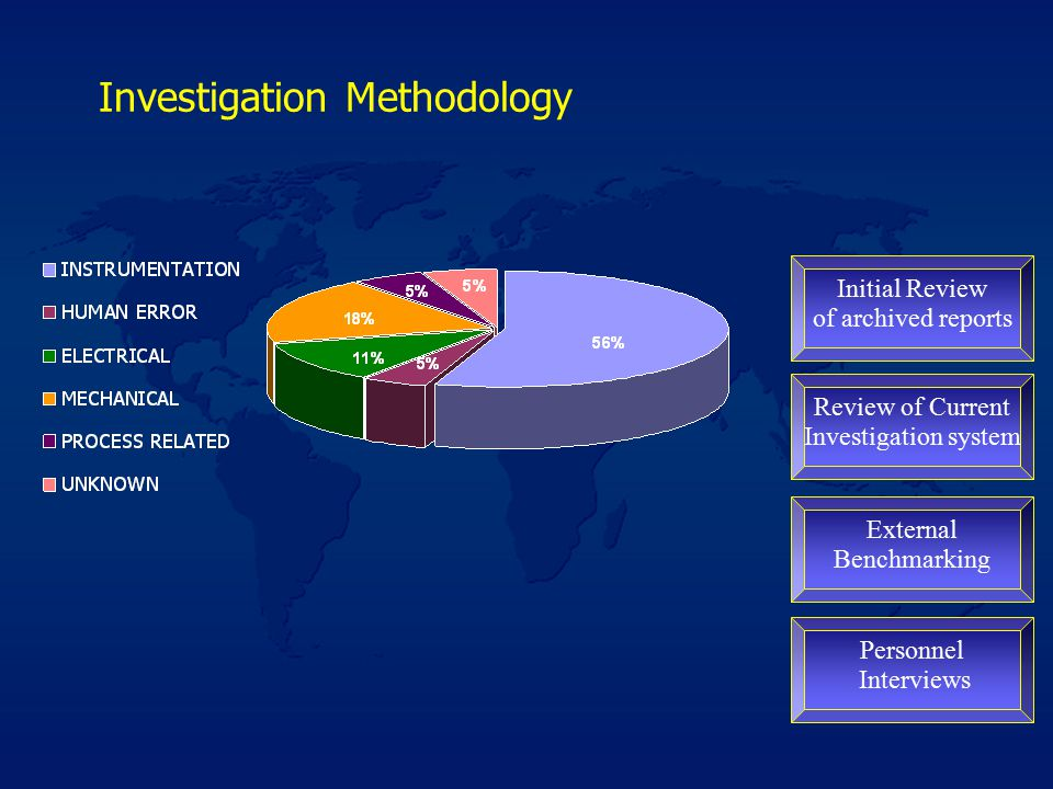 Investigation Methodology Initial Review of archived reports Review of Current Investigation system External Benchmarking Personnel Interviews