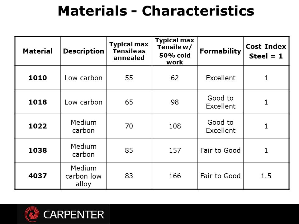 MaterialDescription Typical max Tensile as annealed Typical max Tensile w/ 50% cold work Formability Cost Index Steel = 1 1010Low carbon5562Excellent1