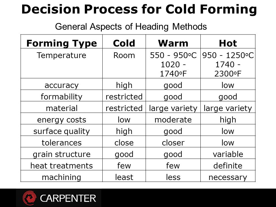 Forming TypeColdWarmHot TemperatureRoom550 - 950 o C950 - 1250 o C 1020 - 1740 o F 1740 - 2300 o F accuracyhighgoodlow formabilityrestrictedgood mater