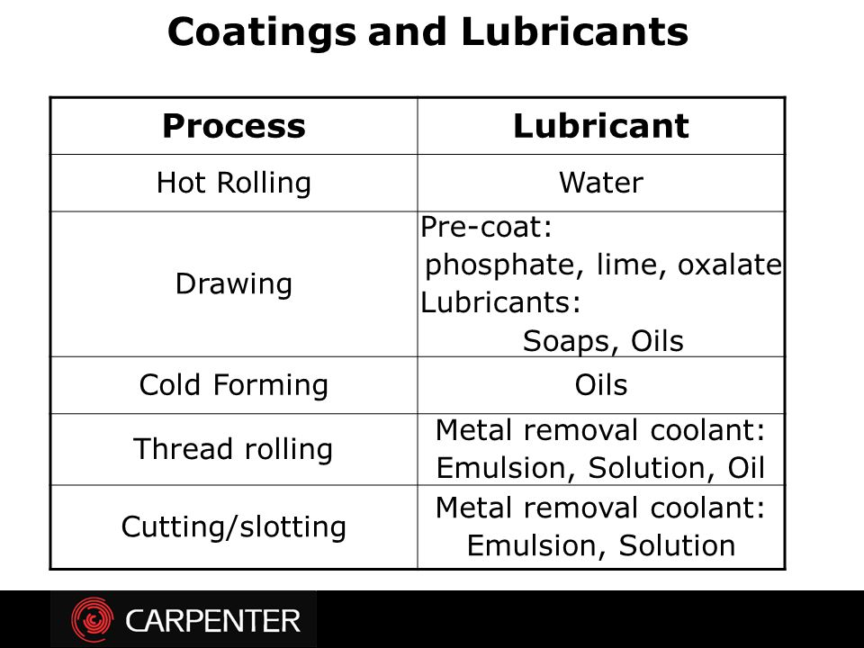ProcessLubricant Hot RollingWater Drawing Pre-coat: phosphate, lime, oxalate Lubricants: Soaps, Oils Cold FormingOils Thread rolling Metal removal coo