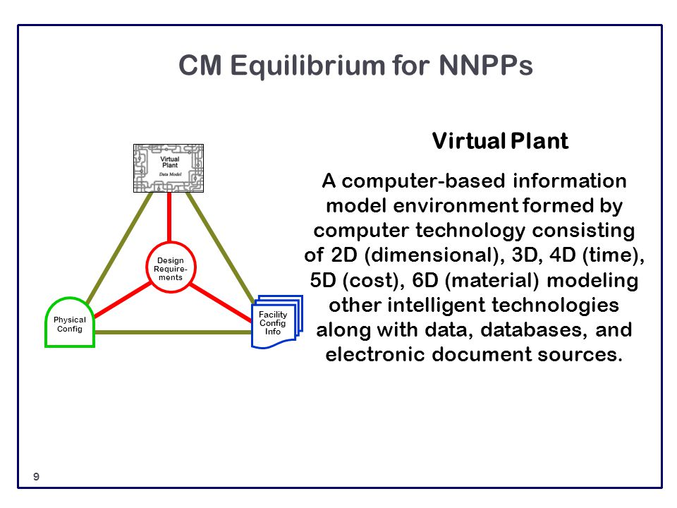 CM Equilibrium for NNPPs Design Require- ments Facility Config Info Physical Config A computer-based information model environment formed by computer