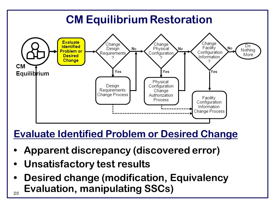 CM Equilibrium Restoration Evaluate Identified Problem or Desired Change Apparent discrepancy (discovered error) Unsatisfactory test results Desired c