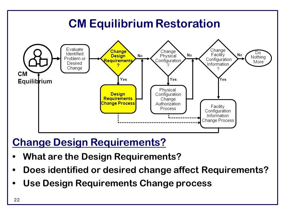 CM Equilibrium Restoration Change Design Requirements? What are the Design Requirements? Does identified or desired change affect Requirements? Use De