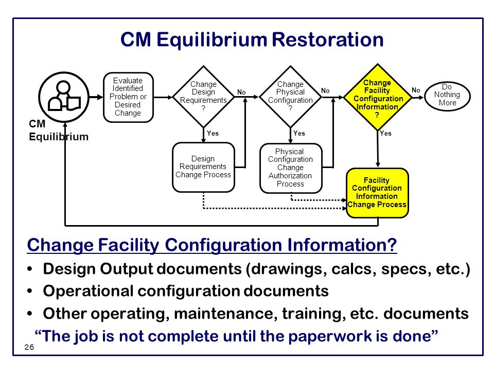 CM Equilibrium Restoration Change Facility Configuration Information? Design Output documents (drawings, calcs, specs, etc.) Operational configuration