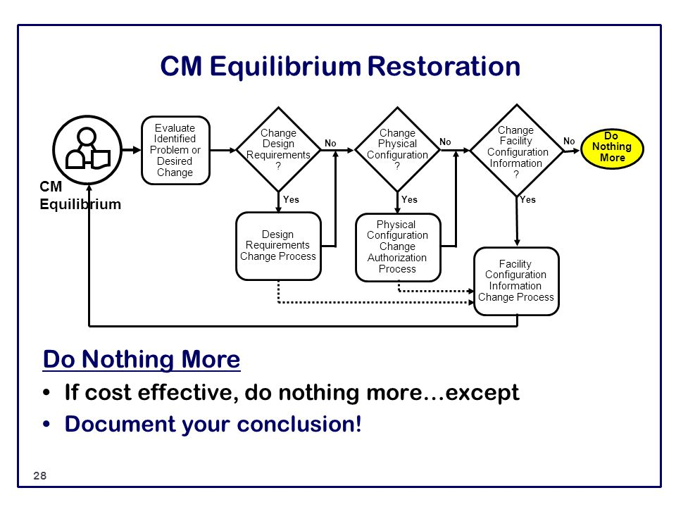 CM Equilibrium Restoration Do Nothing More If cost effective, do nothing more…except Document your conclusion! Evaluate Identified Problem or Desired