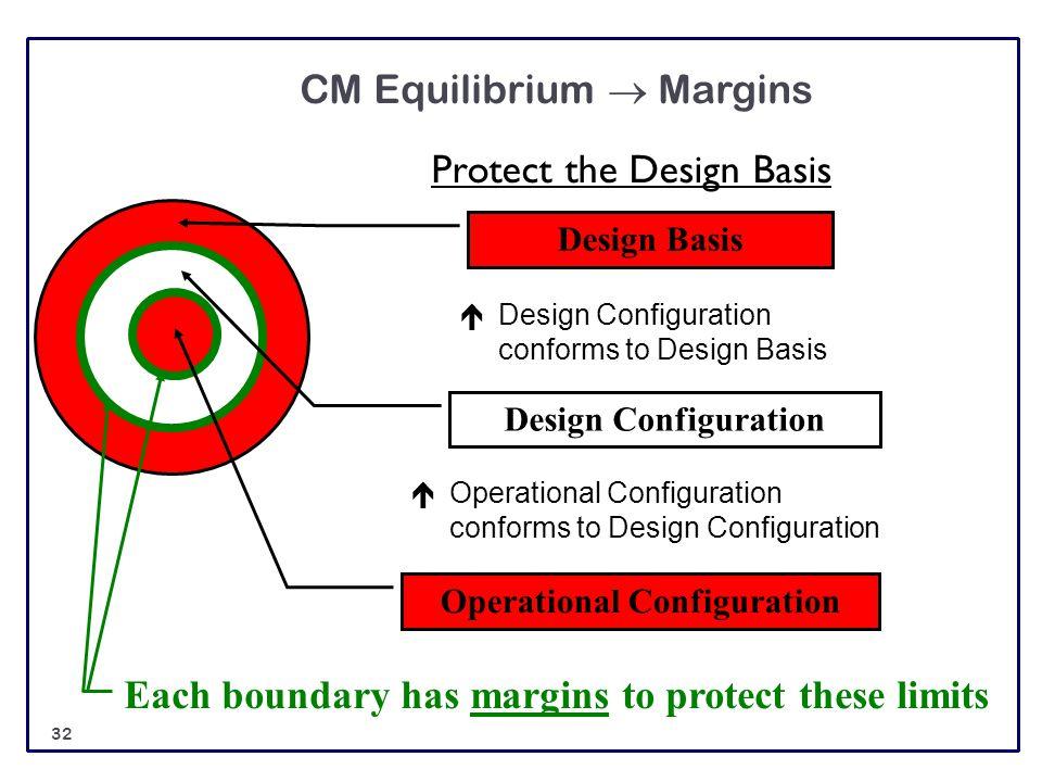 CM Equilibrium  Margins Protect the Design Basis Design Basis Each boundary has margins to protect these limits Design Configuration Operational Conf