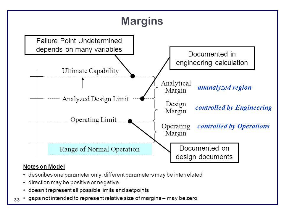 Margins Range of Normal Operation Ultimate Capability Operating Margin Design Margin Analyzed Design Limit Operating Limit Analytical Margin Documente