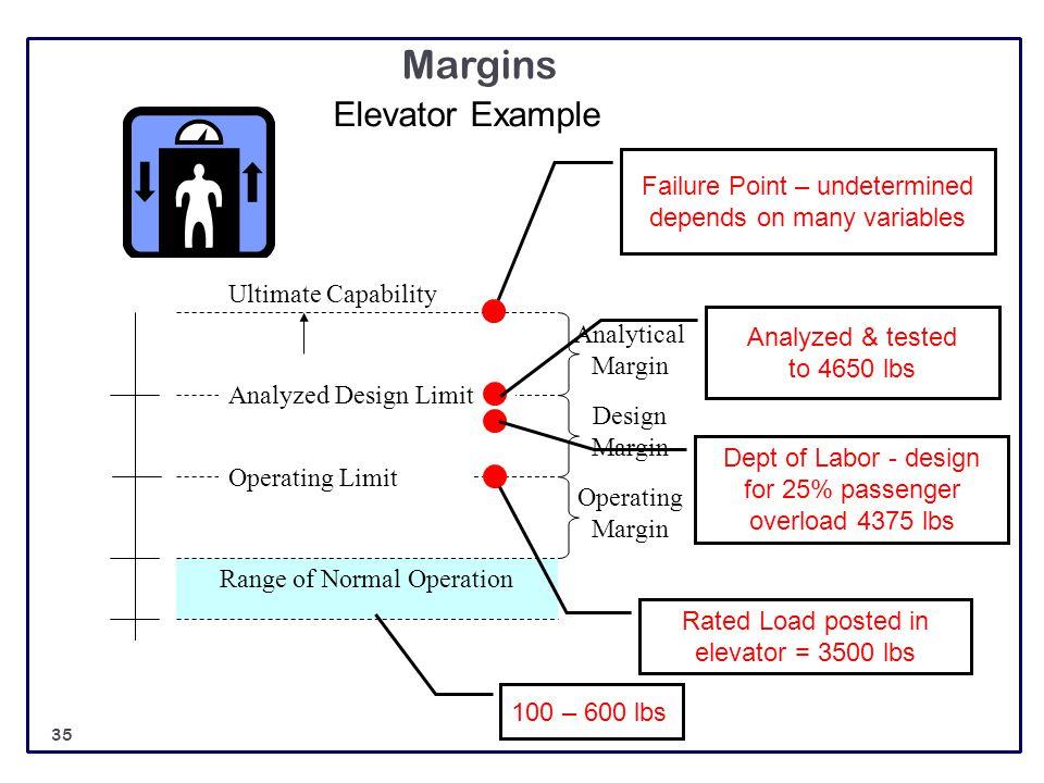 Operating Margin Design Margin Analytical Margin Margins Range of Normal Operation Ultimate Capability Analyzed Design Limit Operating Limit Elevator
