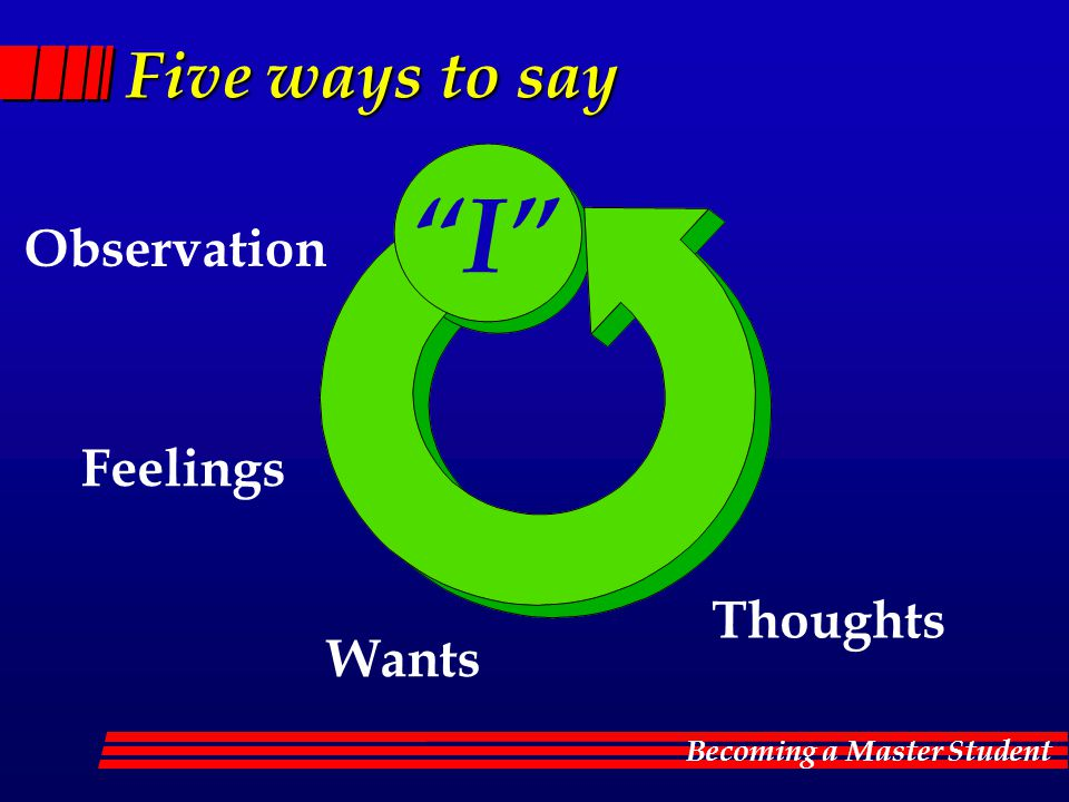 Becoming a Master Student Five ways to say Observation I Feelings Wants Thoughts