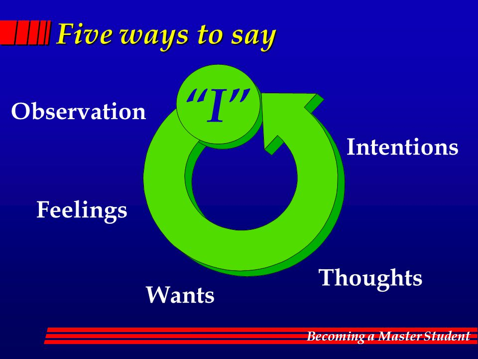 Becoming a Master Student Five ways to say Observation I Feelings Wants Thoughts Intentions