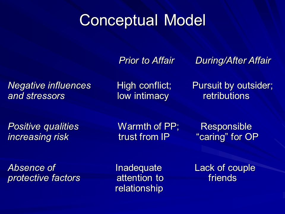Conceptual Model Prior to Affair During/After Affair Prior to Affair During/After Affair Negative influences High conflict; Pursuit by outsider; and stressors low intimacy retributions Positive qualities Warmth of PP; Responsible increasing risk trust from IP caring for OP Absence of Inadequate Lack of couple protective factors attention to friends relationship relationship