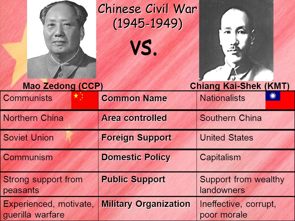 Chinese Civil War Who gains control of China and why VS