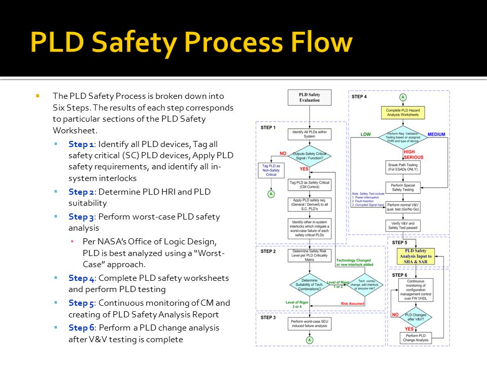  The PLD Safety Process is broken down into Six Steps. The results of each step corresponds to particular sections of the PLD Safety Worksheet.  Ste