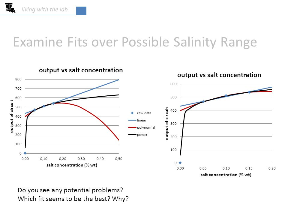 living with the lab Equations Needed for Salinity Control Sketch use to compute setpoints for control use to salinity based on sensor output output vs salt concentration using algebra, invert this equation to obtain Salt concentration vs output use four or five digits for these fitting constants