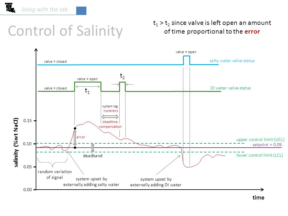 living with the lab Control of Salinity time salinity (%wt NaCl) 0.00 0.05 0.10 0.15 setpoint = 0.09 upper control limit (UCL) lower control limit (LCL) random variation of signal system upset by externally adding salty water DI water valve status valve = open valve = closed salty water valve status system upset by externally adding DI water valve = closed valve = open system lag hysteresis deadtime compensation t1t1 t2t2 t 1 > t 2 since valve is left open an amount of time proportional to the error error deadband